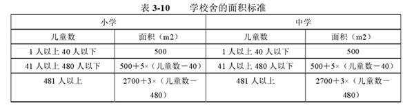日本对校舍面积有着非常具体的规定(数据来自论文《日本基本公共教育服务均等化研究》)