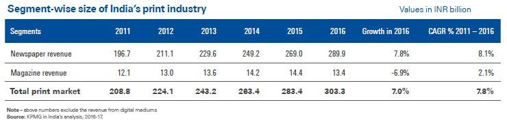 印度报业收入增长数据(数据来源:毕马威)