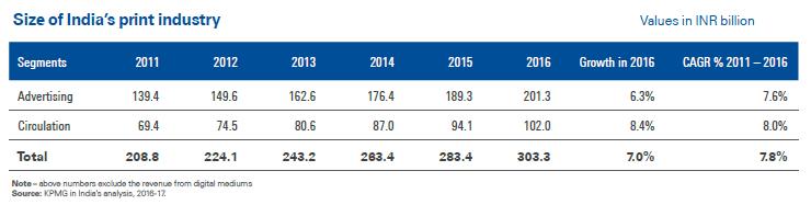 印度报业广告和发行量增长数据(数据来源:毕马威)