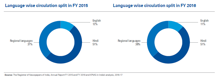 印度各语言报纸发行量的占比(数据来源:毕马威)