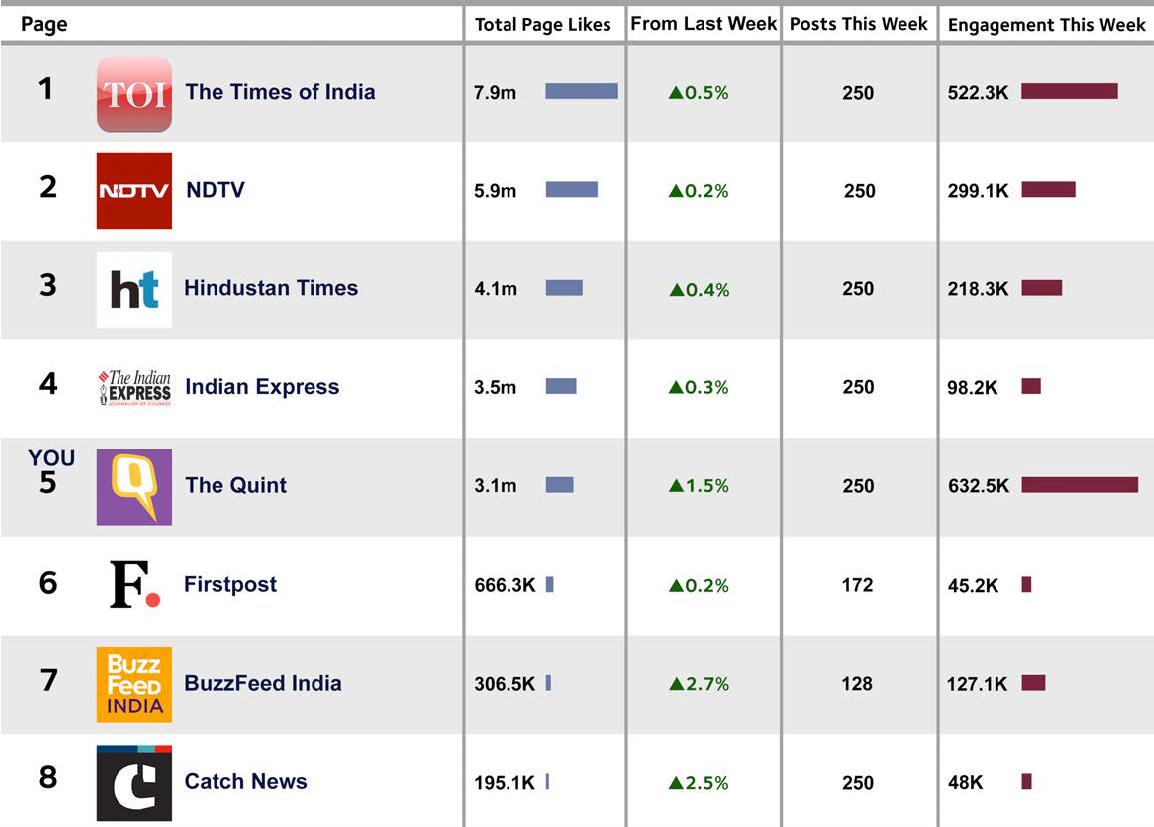 印度Facebook上品牌影响力排名