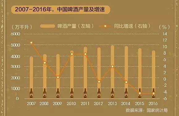 2007年-2016年中国啤酒产量及增速,图片来源:界面新闻