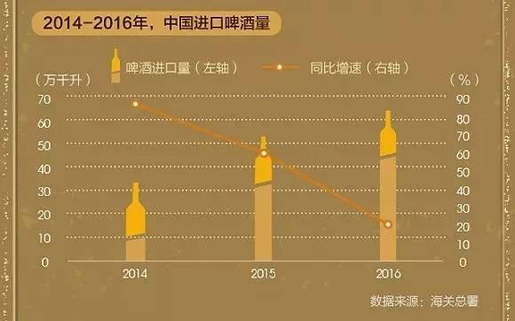 2014年-2016年中国进口啤酒量,图片来源:界面新闻