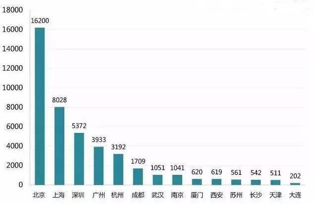 通过线上平台进行招聘的互联网公司数量,来源:简寻
