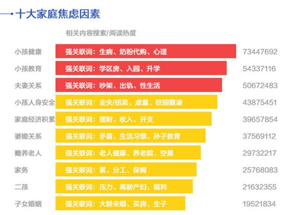 """中国家庭十大焦虑因素,数据来源:《中国妈妈""""焦虑指数""""报告》"""