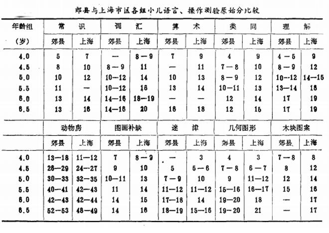 图:上海郊县儿童所得智商测验分值,全面低于上海市区儿童