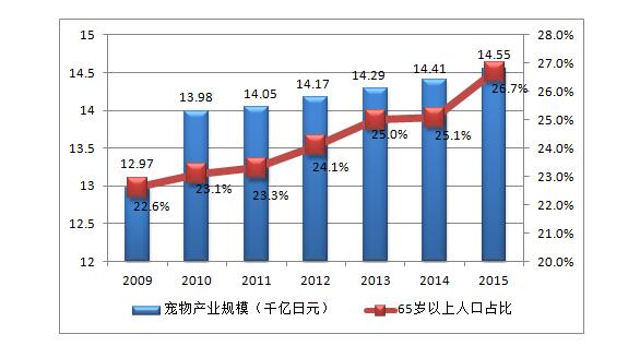 日本宠物产业随着老龄化进程而扩大 图表来源:中国产业信息网