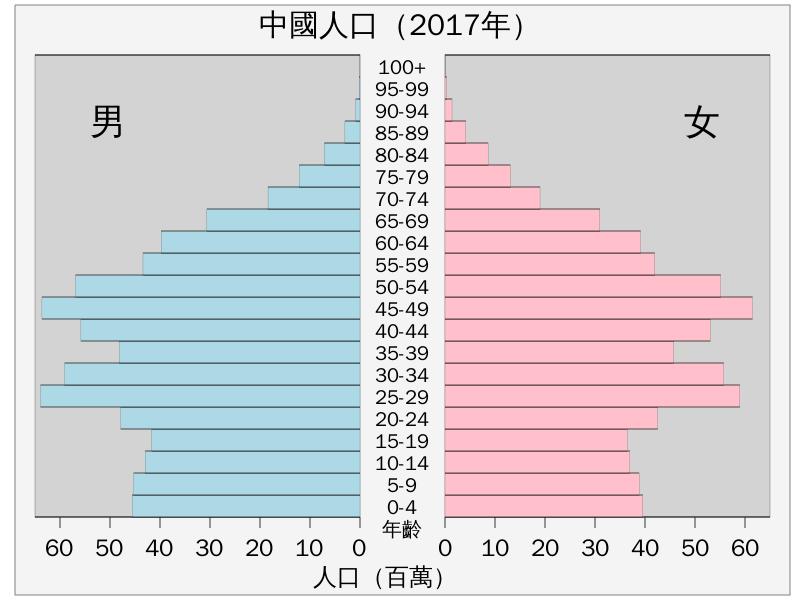 2017年中国人口结构金字塔图,老龄化还将继续加速