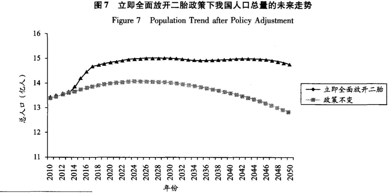 """在""""人口专家""""看来,全面开放二孩政策必将在短期内大幅提高出生人口数量,然后实际上这个效果并没有多大"""