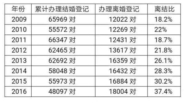 虽然苏州人在江苏结婚最早,但每年结婚人数的下降也较为明显