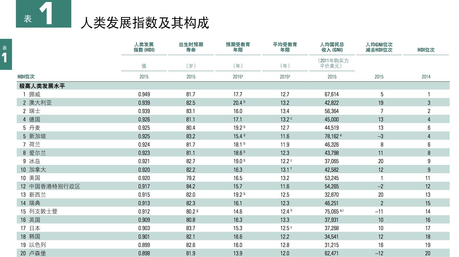 联合国人类发展指数2015年排名,排名前列的国家和地区人均期望受教育年限都很高
