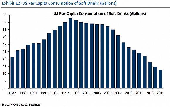 在过去的二十年里,汽水在美国的销量暴跌