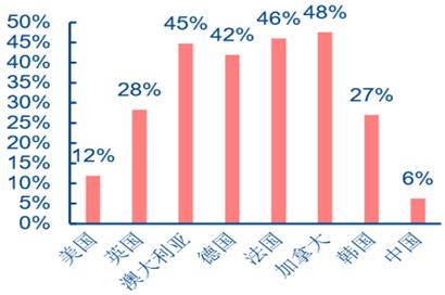 各国家庭医生占医生总数比例(截止到2015年底)