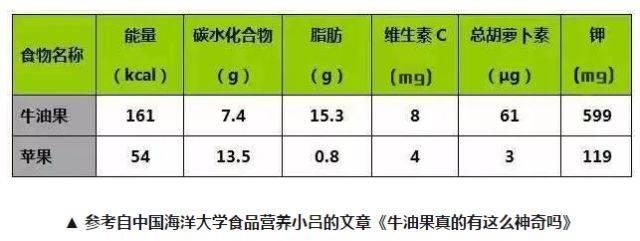 每百克牛油果和苹果的营养对比