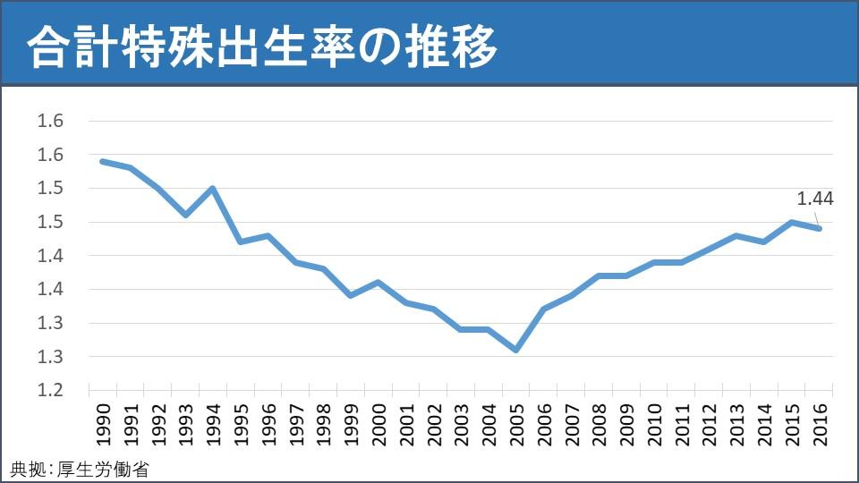 日本总和生育率(1990~2016)
