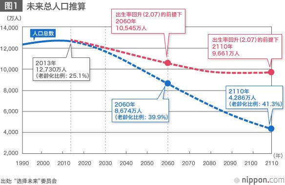 日本未来人口推算