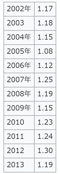 韩国生育率变化(2002-2013)