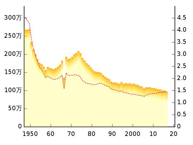 日本生育率