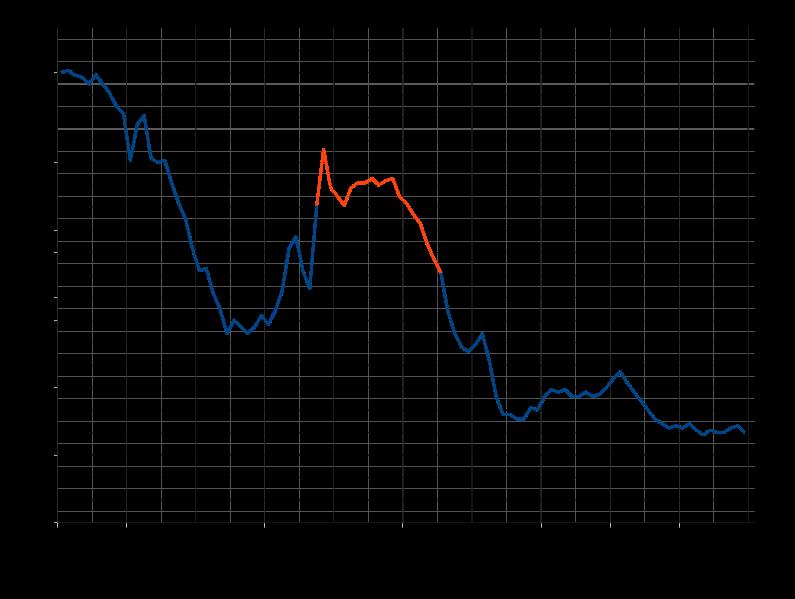 美国婴儿潮时期的生育率(1946-1964)