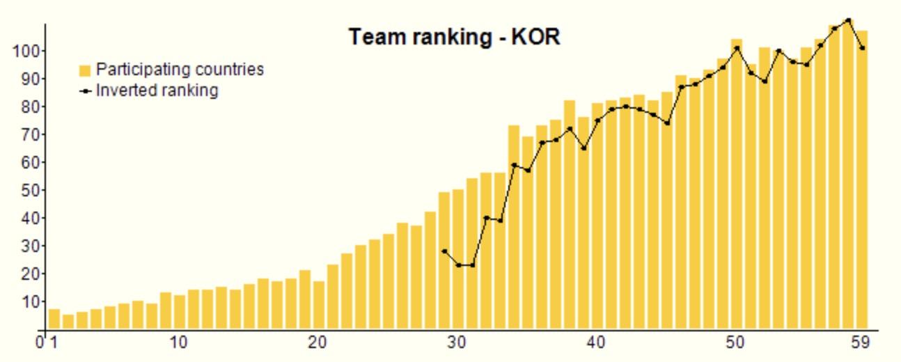 中韩两国国际奥数成绩对比£¬中国多年来始终处于拔尖的一?#25285;?#40644;色柱是参赛国数£¬黑点的位置为该国排名£©