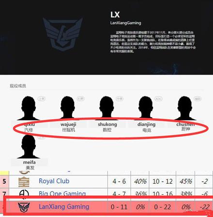 蓝翔战队打22场LDL联赛 胜率为零