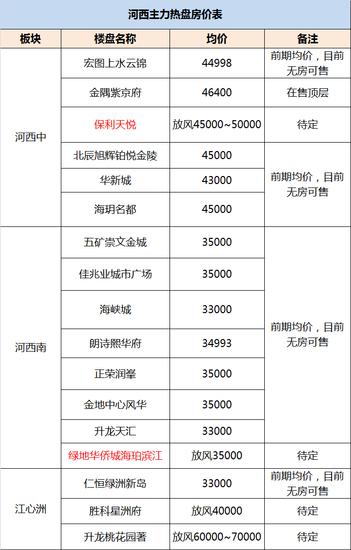 把南京房价分为35个区 你现在还能买得起哪个?