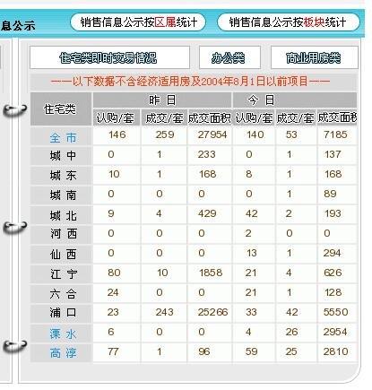 11月14日新房认购140套 浦口区楼盘荣登榜首