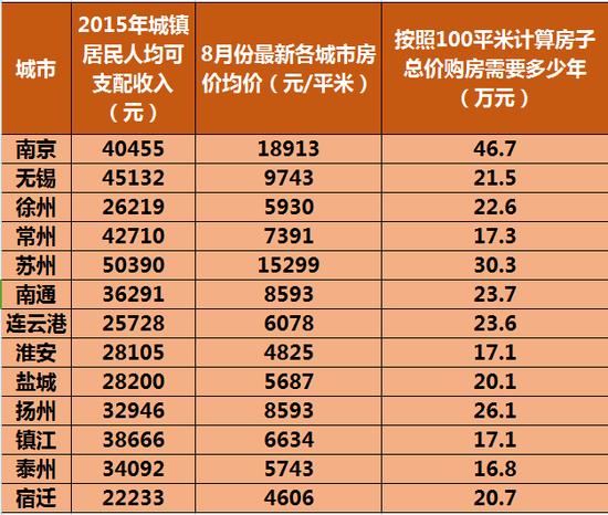 中国买房平均年龄27岁 江苏人你拖后腿了吗?