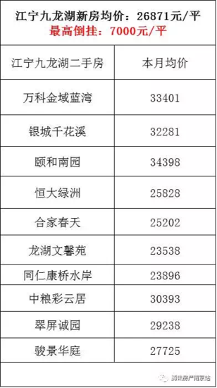 南京314个小区二手房价曝光 新房二手房差1.5万元/平