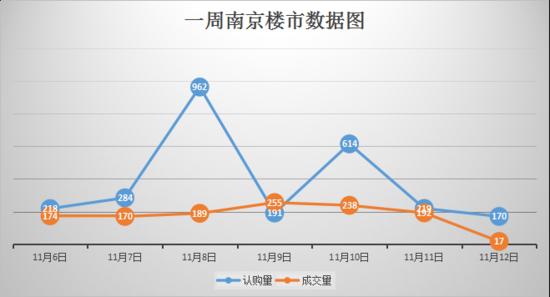 10盘狂推3300多套房 上周南京日均认购380套