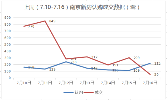 上周南京新房日均认购158套 房地产市场要变天了?