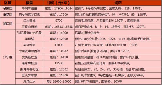 200万买三房  刚需在南京你还有这些选择!