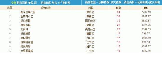9月13日新房认购104套 溧水区楼盘荣登销售榜首