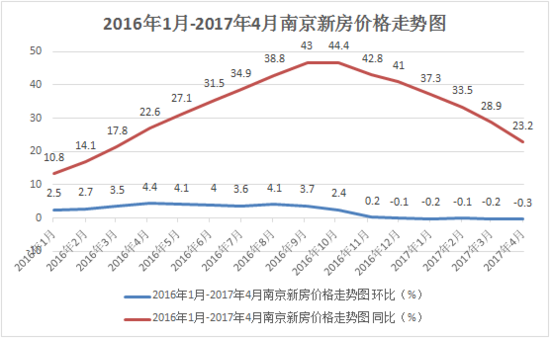 五连降!南京房价再降0.3% 主城房价全面下降!