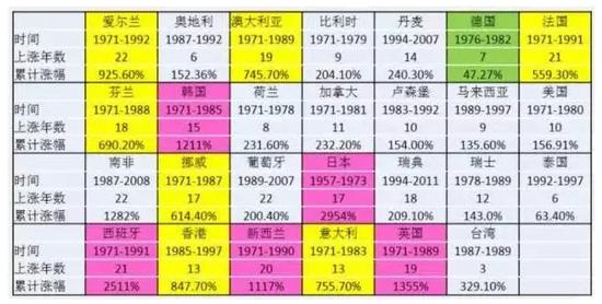 不服来辩! 纵观南京历史:调整不超2年下跌不超10%!