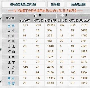 3月19日南京新房认购397套 新房销售呈上升态势
