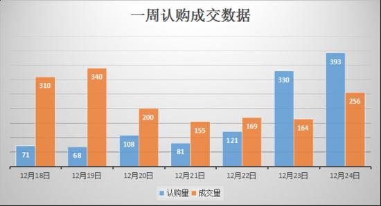 上周南京日均认购167套房 最后一波开盘潮爆发