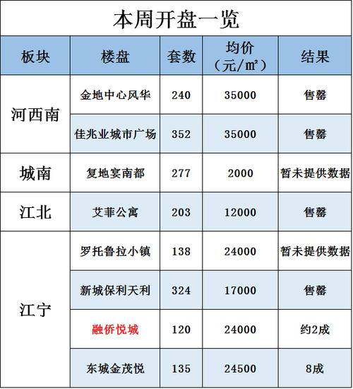 上周南京日均卖房309套,最严调控后楼市冷热不均