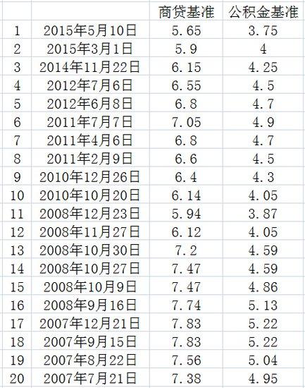 房贷利率史上最低!南京14家银行给出首套95折优惠