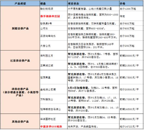 """一大波改善产品袭来  江北刚需大本营彻底""""沦陷"""""""