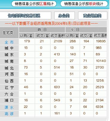 3月20日南京新房认购288套 20天18城调控升级