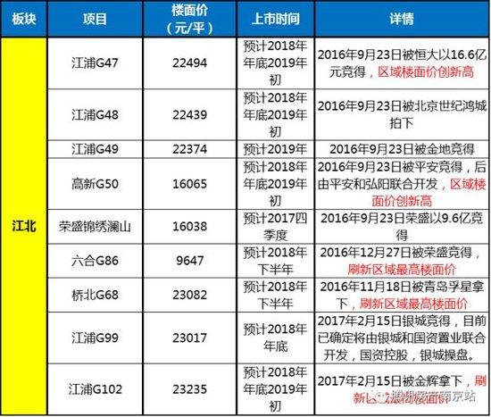 南京进入现房销售时代!房价奔4万、这31盘成绝版