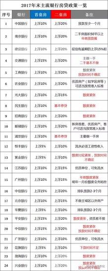 南京房贷史上最严 手段都行不通了!