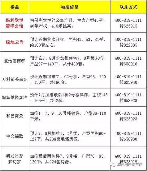 7月南京58家楼盘要推近万套房!有楼盘要亏本卖…