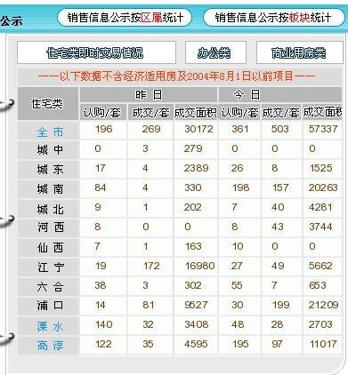 12月7日新房认购361套 城南两盘荣登热销榜