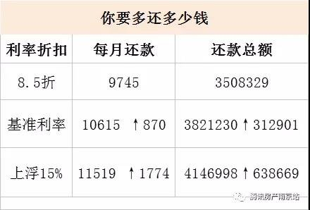压力山大!南京各区房贷月供地图曝光 看你还能买哪?