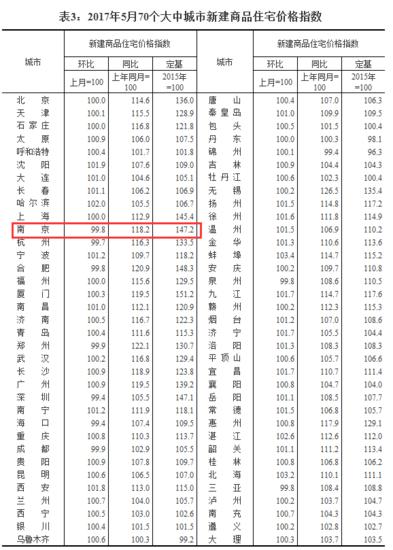 江苏房价格局大变天 南京房价连跌6个月 这些城市还在涨
