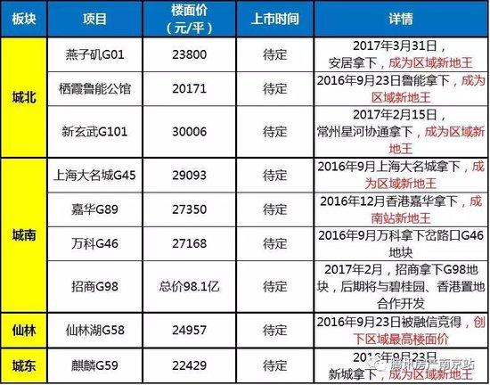 3年禁售!南京新房转手最快时间排行榜出炉