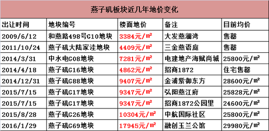 7年地价涨14561元/㎡!燕子矶有房卖,上半年还将有4幅地出让
