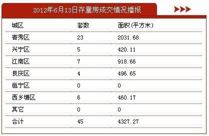 6月13日南宁市商品房签约215套 存量房45套